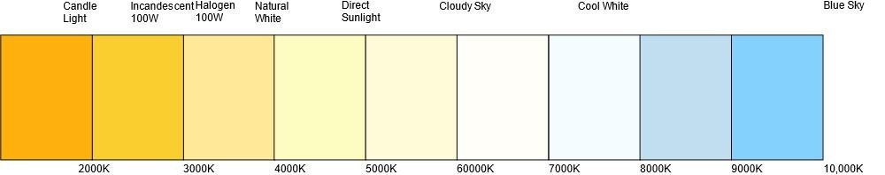 Kelvin Chart BIGGER